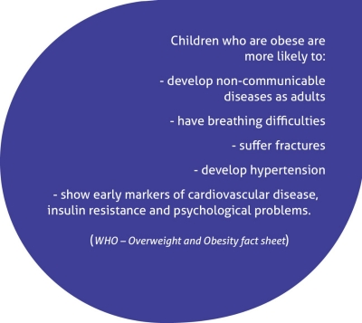 Children who are obese are more likely to: - develop non-communicable diseases as adults, have breathing difficulties, suffer fractures, develop hypertension, and show early markers of cardiovascular disease, insulin resistance and psychological problems.  Quoted from the World Health Organisation Overweight and Obesity Fact Sheet