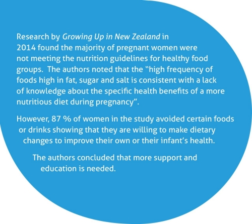 "Research by Growing Up in New Zealand in 2014 found the majority of pregnant women were not meeting the nutrition guidelines for healthy food groups.  The authors noted that the ""high frequency of foods high in fat, sugar and salt is consistent with a lack of knowledge about the specific health benefits of a more nutritious diet during pregnancy.""  However, 87% of women in the study avoided certain foods or drinks, showing that they are willing to make dietary changes to improve their own or their infant's health.  The authors concluded that more support and education is needed."