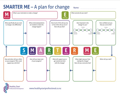 The SMARTER planning tool